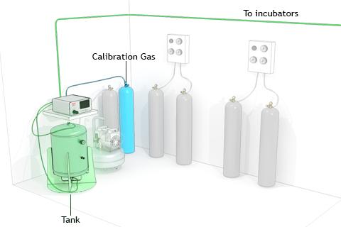 Okolab - Tri-gas mixer on